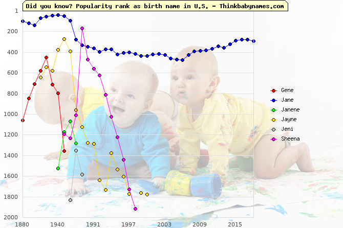 Top 2000 baby names ranking of Gene, Jane, Janene, Jayne, Jeni, Sheena in U.S.