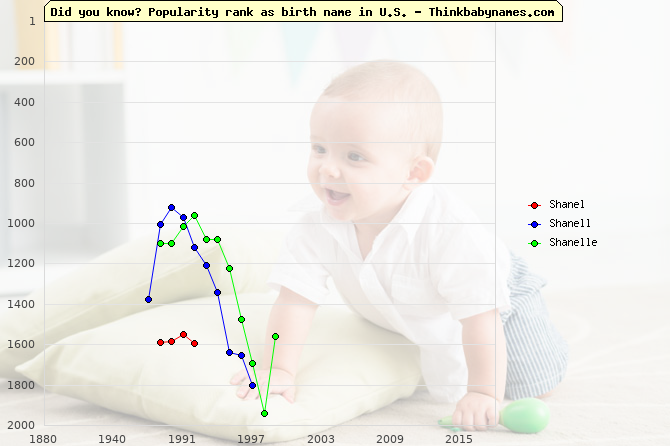 Top 2000 baby names ranking of Shanel, Shanell, Shanelle in U.S.