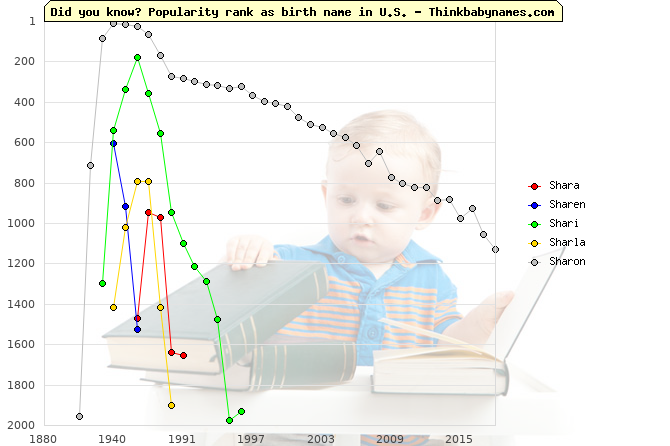 Top 1000 baby names ranking of Shara, Sharen, Shari, Sharla, Sharon in U.S.