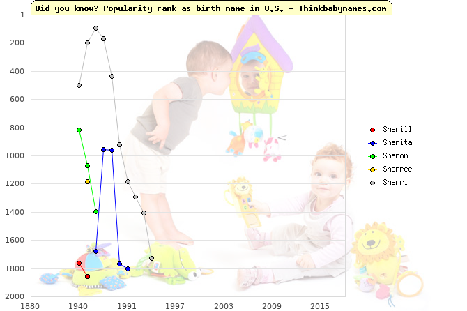 Top 2000 baby names ranking of Sherill, Sherita, Sheron, Sherree, Sherri in U.S.