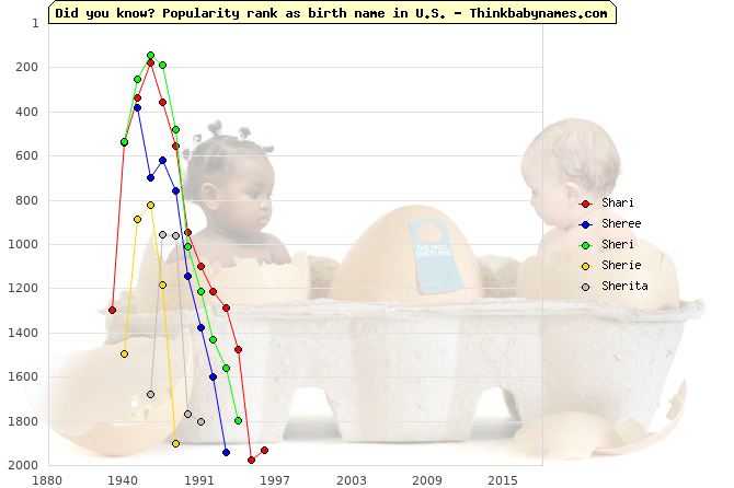 Top 1000 baby names ranking of Shari, Sheree, Sheri, Sherie, Sherita in U.S.