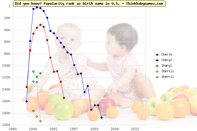 Top 2000 baby names ranking of Cherie, Cheryl, Sharyl, Sherill, Sherril in U.S.