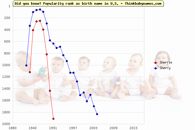 Top 2000 baby names ranking of Sherrie, Sherry in U.S.