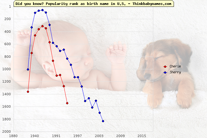 Top 2000 baby names ranking of Cherie, Sherry in U.S.
