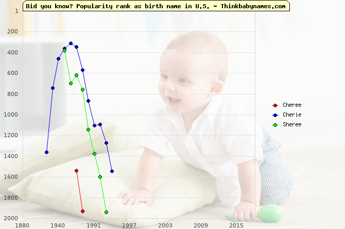 Top 2000 baby names ranking of Cheree, Cherie, Sheree in U.S.
