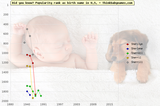 Top 2000 baby names ranking of Sherilyn, Sherlene, Sherrell, Sherril, Sherrill in U.S.