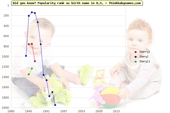Top 2000 baby names ranking of Sherryl, Sheryl, Sheryll in U.S.