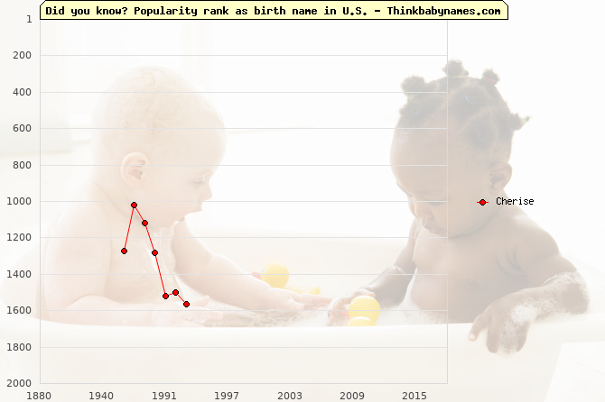 Top 2000 baby names ranking of Cherise in U.S.