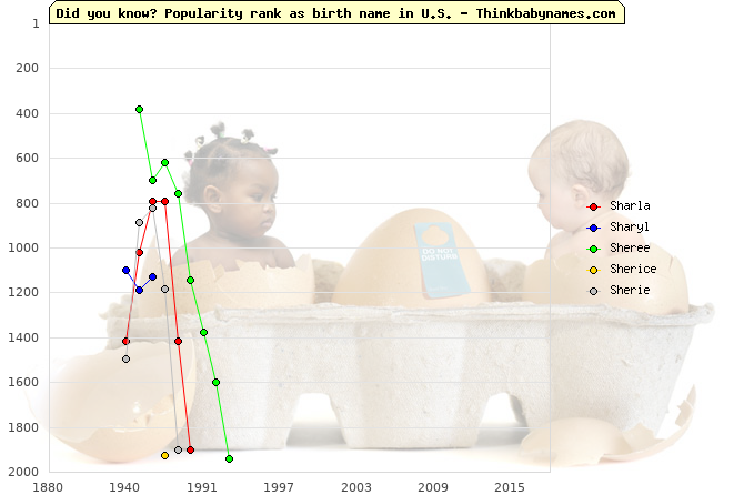 Top 2000 baby names ranking of Sharla, Sharyl, Sheree, Sherice, Sherie in U.S.