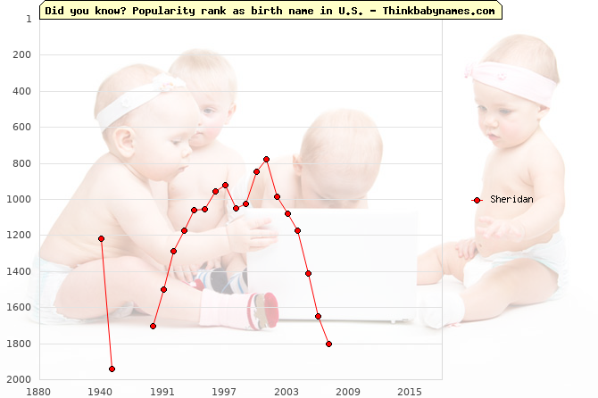 Top 2000 baby names ranking of Sheridan name in U.S.