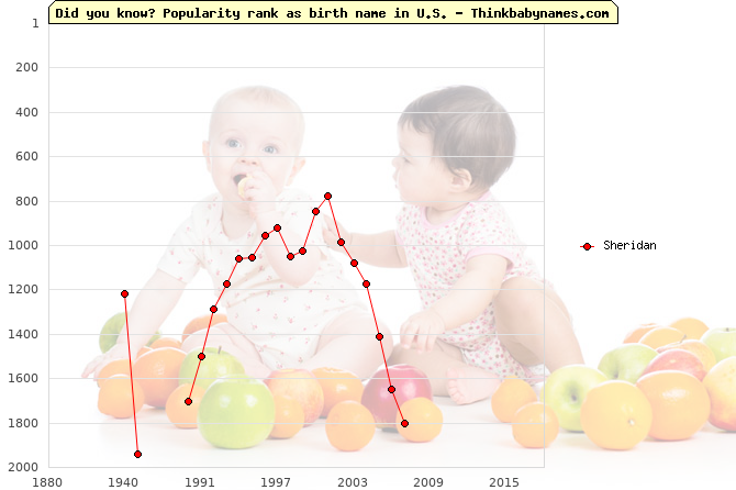 Top 2000 baby names ranking of Sheridan in U.S.