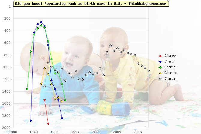 Top 2000 baby names ranking of Cheree, Cheri, Cherie, Cherise, Cherish in U.S.