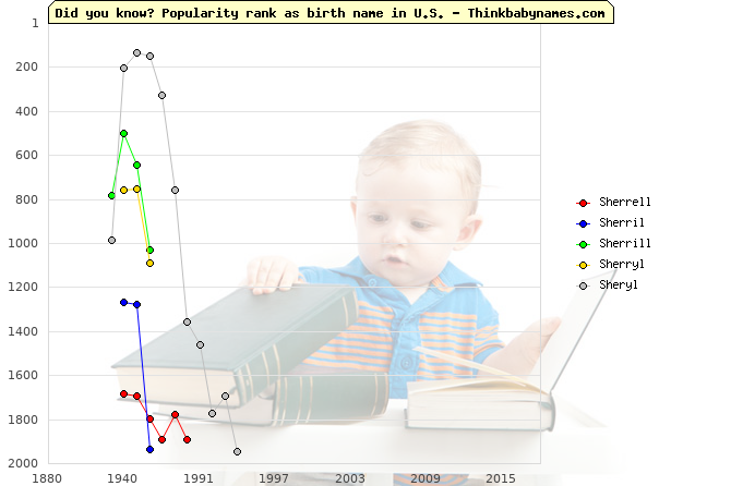 Top 2000 baby names ranking of Sherrell, Sherril, Sherrill, Sherryl, Sheryl in U.S.