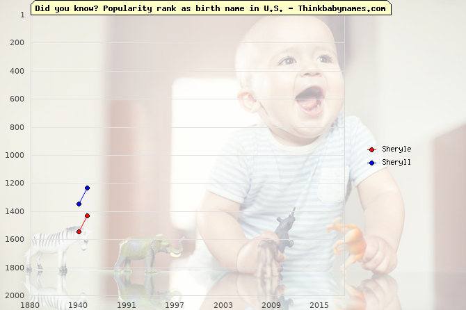 Top 2000 baby names ranking of Sheryle, Sheryll in U.S.