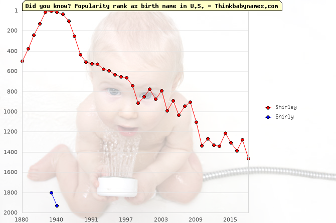 Top 2000 baby names ranking of Shirley, Shirly in U.S.