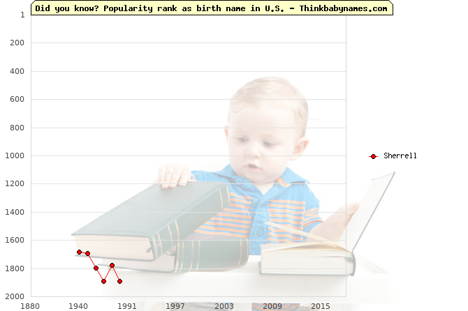 Top 2000 baby names ranking of Sherrell name in U.S.