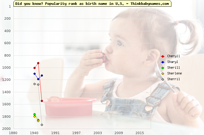 Top 2000 baby names ranking of Cheryll, Sharyl, Sherill, Sherlene, Sherril in U.S.