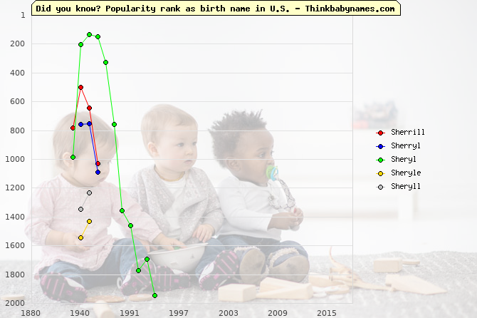 Top 2000 baby names ranking of Sherrill, Sherryl, Sheryl, Sheryle, Sheryll in U.S.