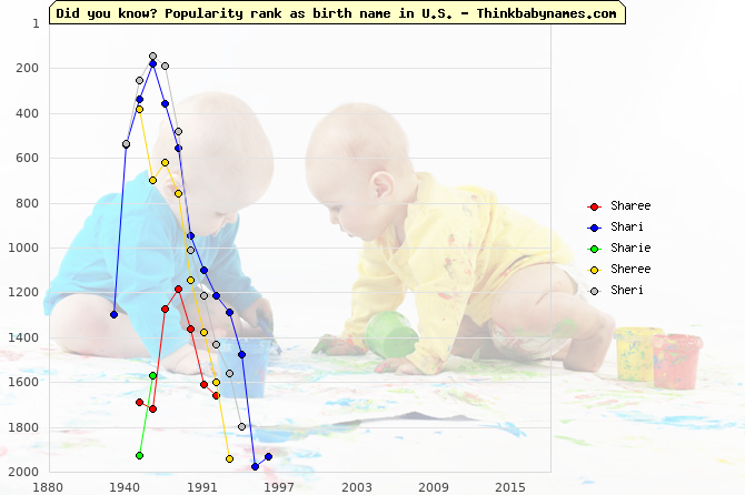 Top 2000 baby names ranking of Sharee, Shari, Sharie, Sheree, Sheri in U.S.