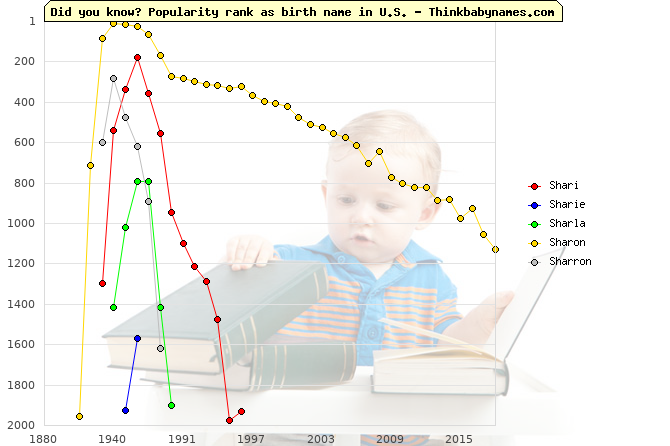 Top 2000 baby names ranking of Shari, Sharie, Sharla, Sharon, Sharron in U.S.