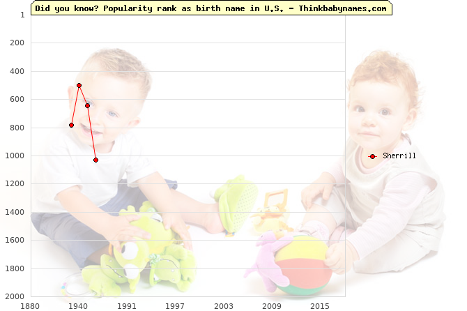 Top 2000 baby names ranking of Sherrill name in U.S.