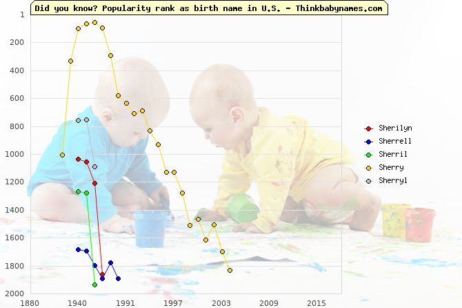 Top 2000 baby names ranking of Sherilyn, Sherrell, Sherril, Sherry, Sherryl in U.S.