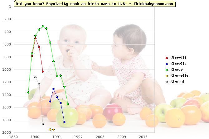 Top 2000 baby names ranking of Sherrill, Cherelle, Cherie, Cherrelle, Cherryl in U.S.