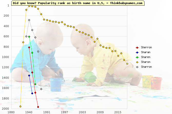 Top 2000 baby names ranking of Sherron, Sharan, Sharen, Sharon, Sharron in U.S.
