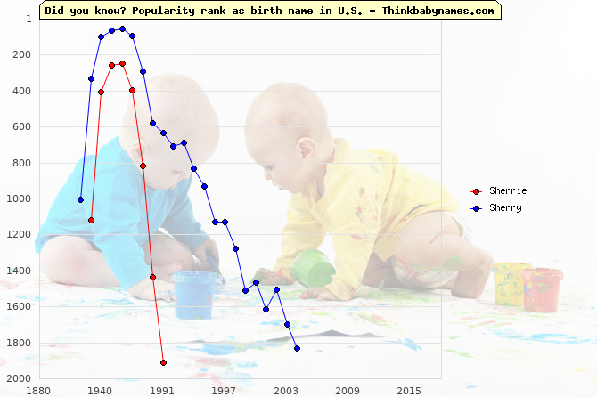 Top 1000 baby names ranking of Sherrie, Sherry in U.S.