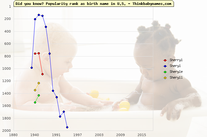 Top 2000 baby names ranking of Sherryl, Sheryl, Sheryle, Sheryll in U.S.