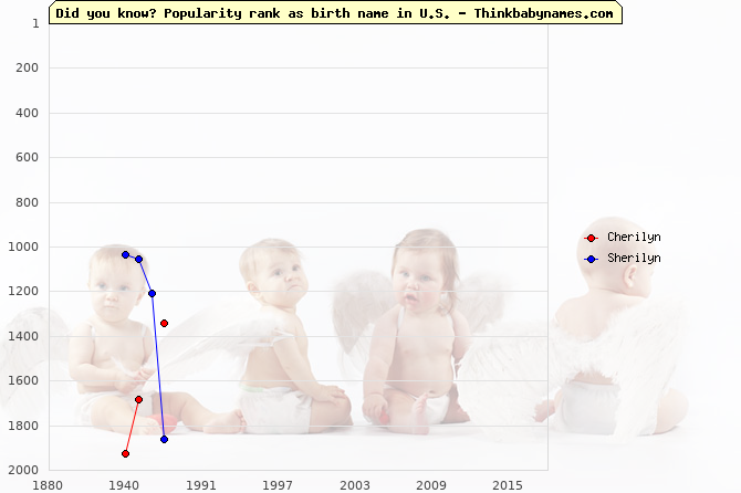 Top 2000 baby names ranking of Cherilyn, Sherilyn in U.S.