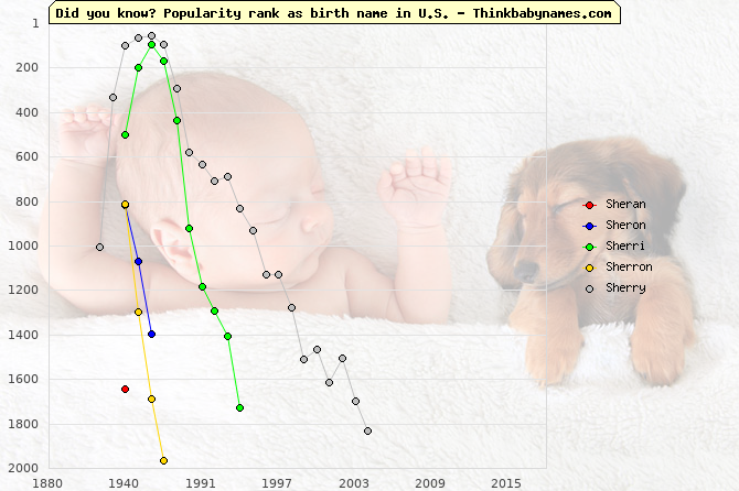 Top 2000 baby names ranking of Sheran, Sheron, Sherri, Sherron, Sherry in U.S.