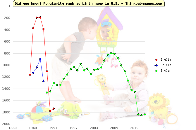 Top 2000 baby names ranking of Shelia, Shiela, Shyla in U.S.