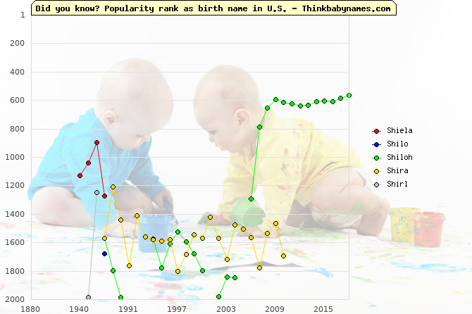Top 2000 baby names ranking of Shi- names: Shiela, Shilo, Shiloh, Shira, Shirl