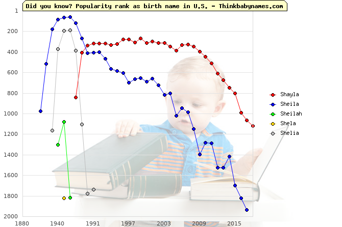 Top 2000 baby names ranking of Shayla, Sheila, Sheilah, Shela, Shelia in U.S.