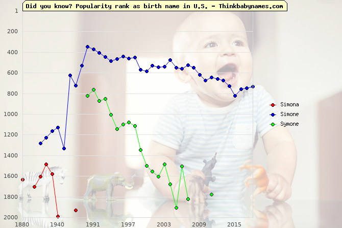 Top 2000 baby names ranking of Simona, Simone, Symone in U.S.