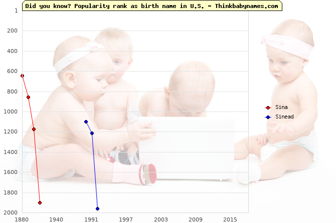 Top 2000 baby names ranking of Sina, Sinead in U.S.