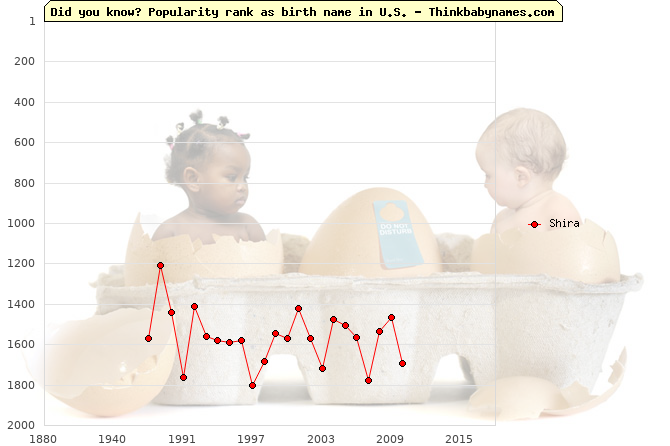 Top 2000 baby names ranking of Shira name in U.S.