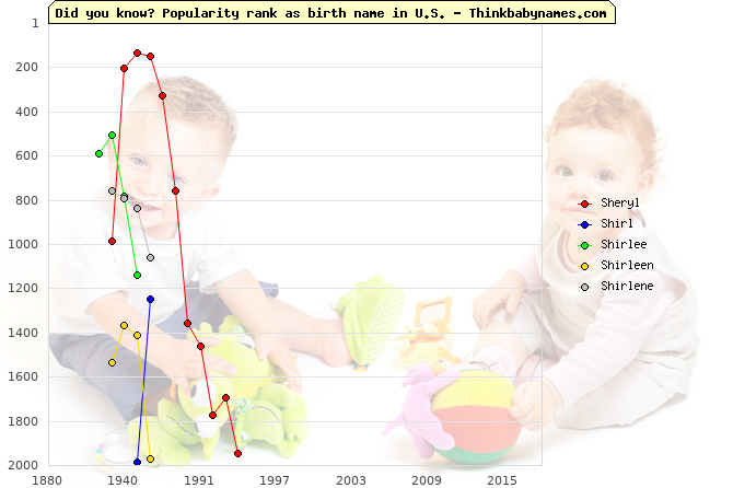 Top 2000 baby names ranking of Sheryl, Shirl, Shirlee, Shirleen, Shirlene in U.S.