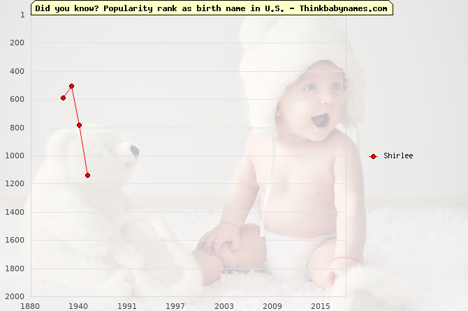 Top 2000 baby names ranking of Shirlee name in U.S.