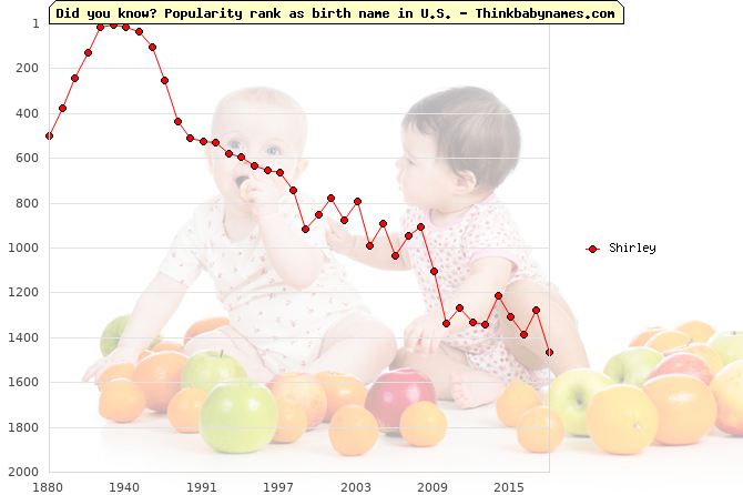Top 2000 baby names ranking of Shirley name in U.S.