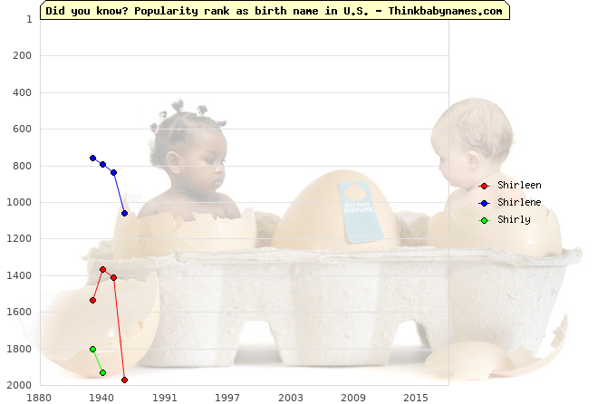 Top 2000 baby names ranking of Shirleen, Shirlene, Shirly in U.S.