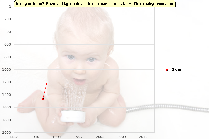 Top 2000 baby names ranking of Shona in U.S.