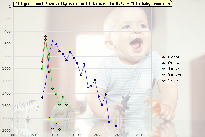 Top 2000 baby names ranking of Shonda, Chantal, Shanda, Shantae, Shantal in U.S.