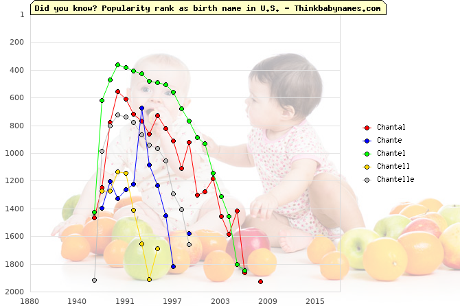 Top 2000 baby names ranking of Chantal, Chante, Chantel, Chantell, Chantelle in U.S.