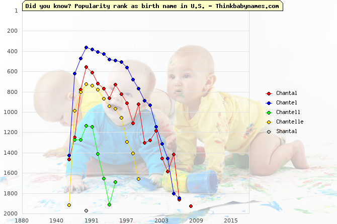 Top 2000 baby names ranking of Chantal, Chantel, Chantell, Chantelle, Shantal in U.S.