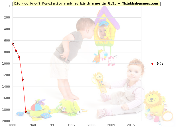 Top 2000 baby names ranking of Sula in U.S.