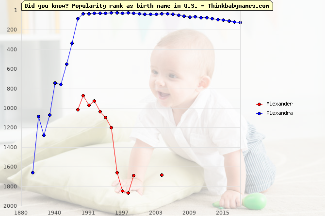Top 2000 baby names ranking of Alexander, Alexandra in U.S.