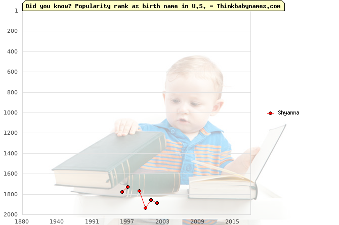 Top 2000 baby names ranking of Shyanna name in U.S.