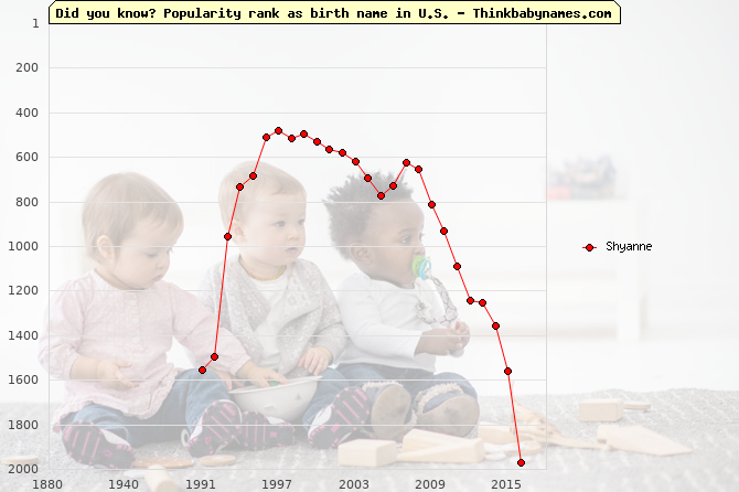 Top 2000 baby names ranking of Shyanne name in U.S.